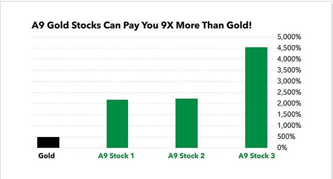 Adam O'Dell's A9 Gold Stocks